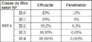 Tableau d'efficacité des filtres HEPA