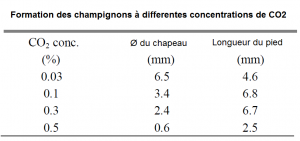 Tableau de concentration du CO2